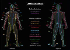 emotional freedom techniques meridians