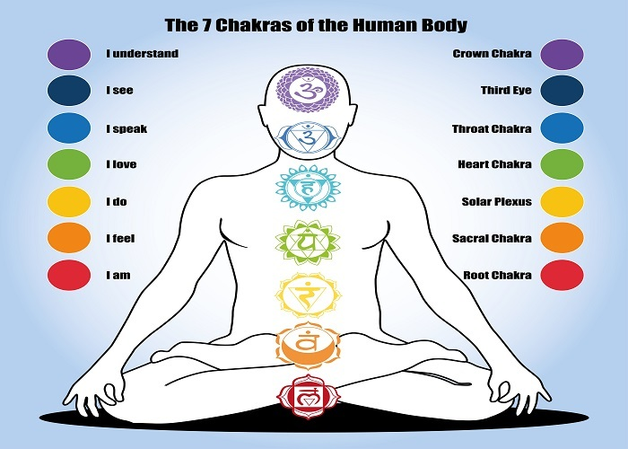 7 chakras of human body